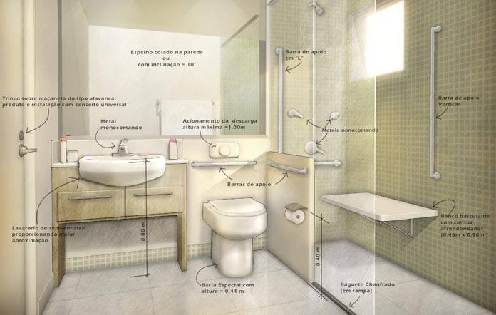 mapa do banheiro