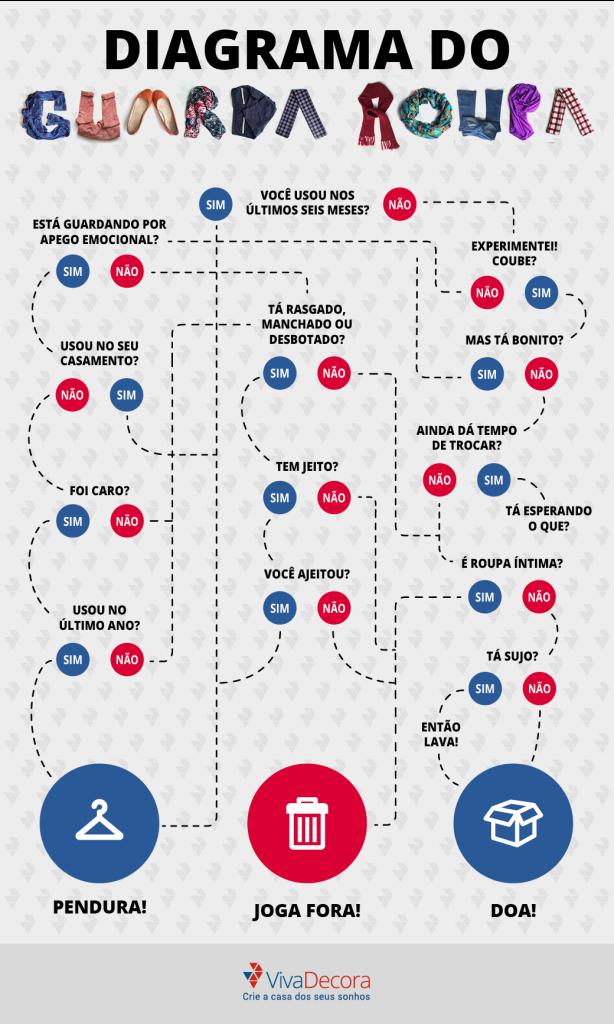 organizar o guarda roupa diagrama como separar roupas para doação
