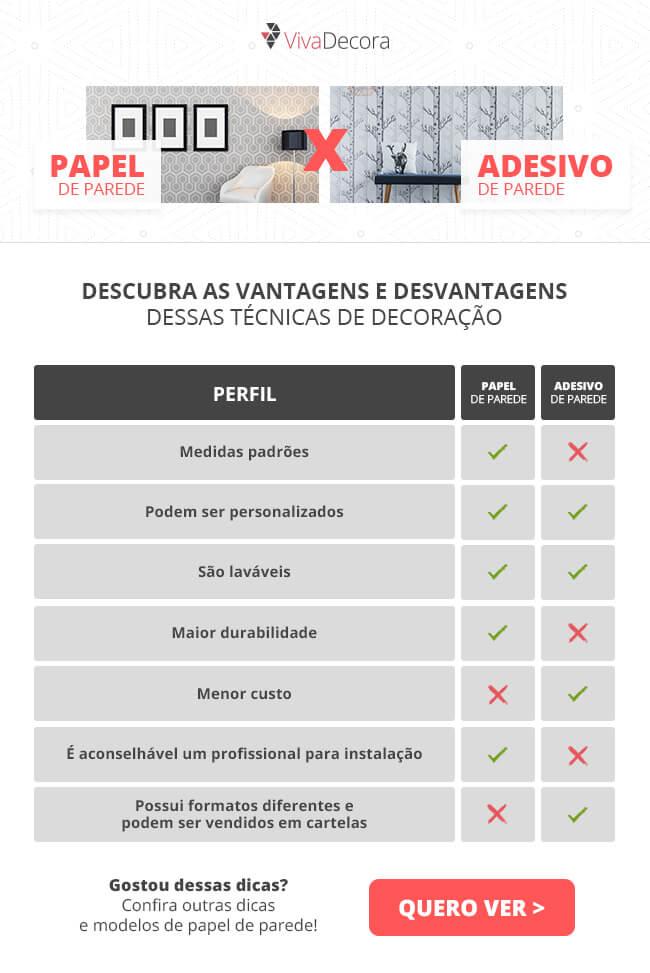 Infográfico - Papel de Parede e Adesivo de Parede