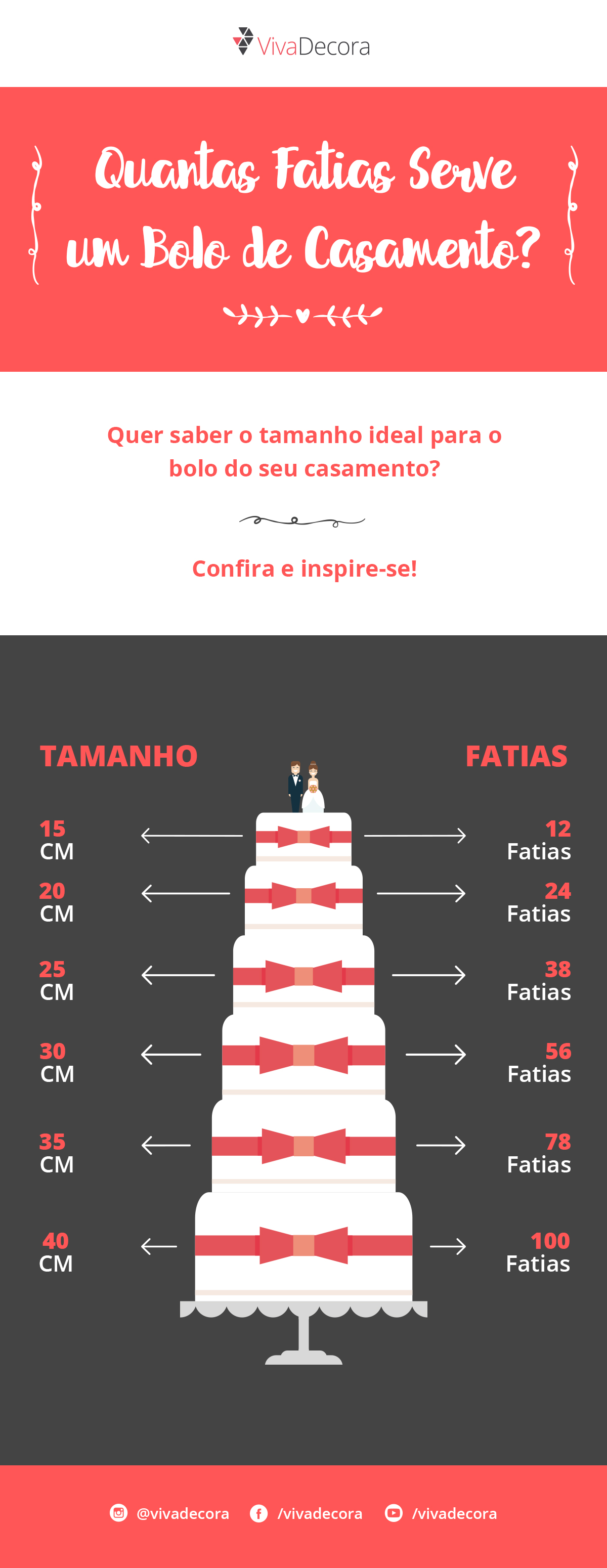 Infográfico - Quantas fatias serve um bolo de casamento?