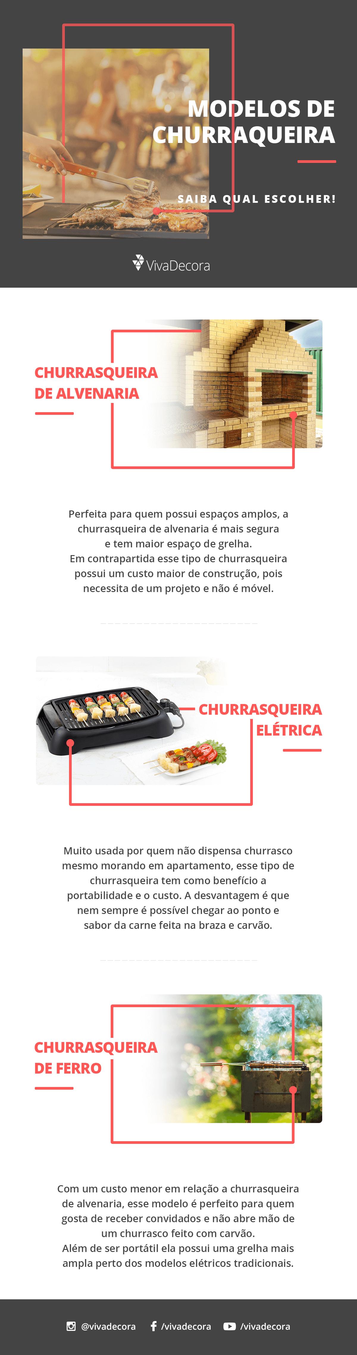 Infográfico - Modelos de Churrasqueira