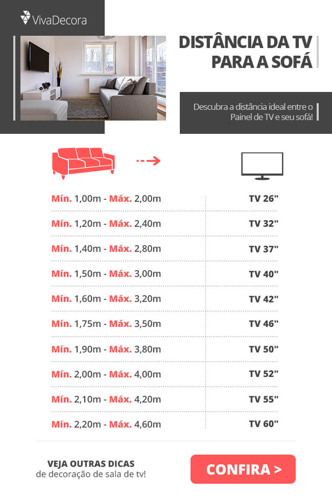 Infográfico - Distância da TV