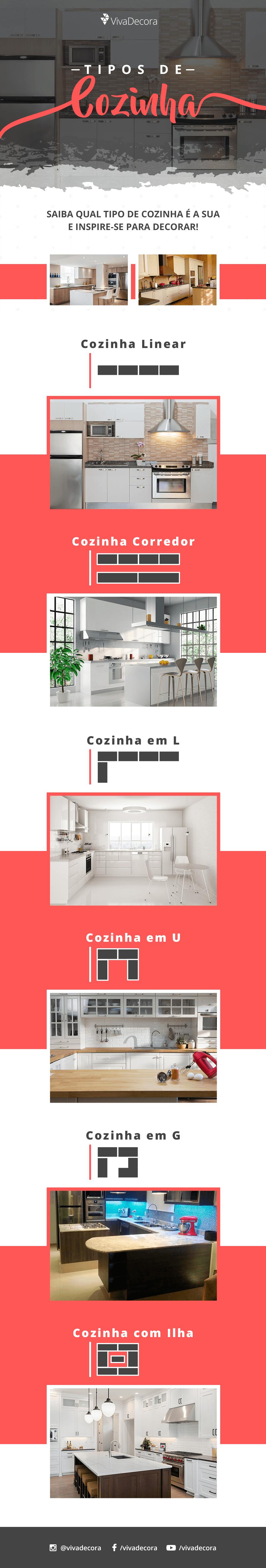 Infográfico - Tipos de Cozinha