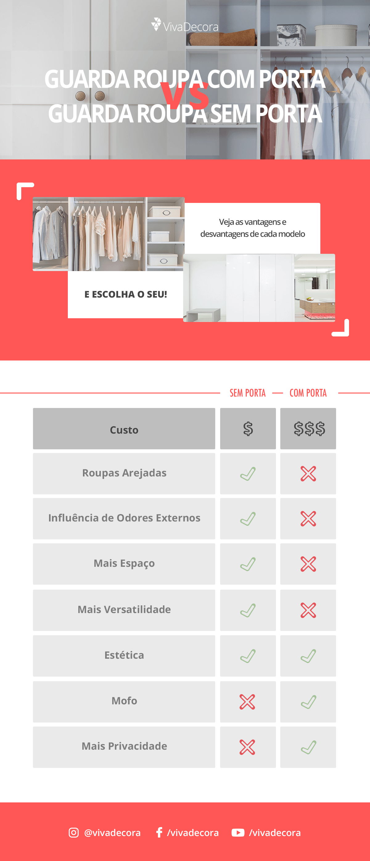 Infográfico - Guarda Roupa sem Porta