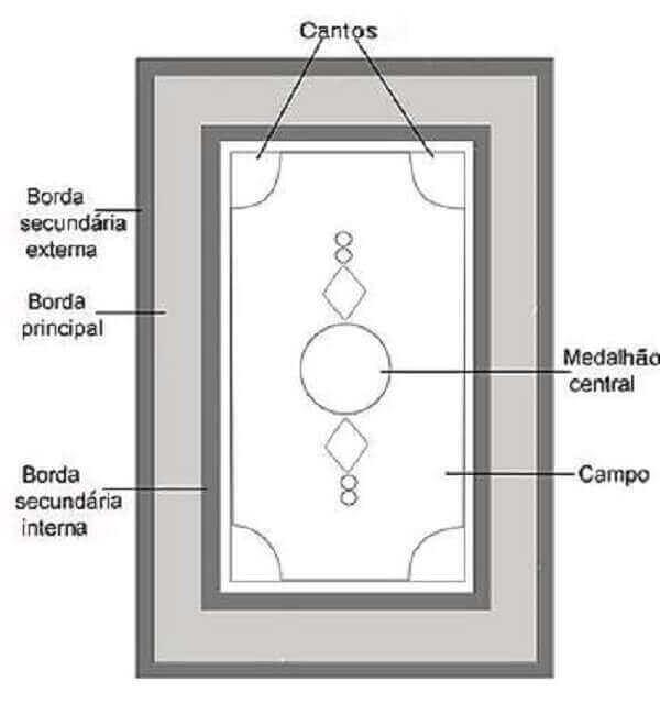 Tapete persa tem esquema de confecção